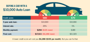 Buying a Car with a $10,000.00 Auto Loan